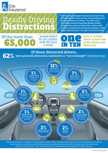 April is National Distracted Driving Awareness Month. Erie Insurance analyzed national police report data to determine the most common distractions involved in fatal car crashes. The data is from the Fatality Analysis Reporting System, a nationwide census of fatal motor vehicle traffic crashes maintained by the National Highway Traffic Safety Administration. ERIE consulted with the Insurance Institute for Highway Safety in its analysis. (PRNewsFoto/Erie Insurance) (PRNewsFoto/ERIE INSURANCE)