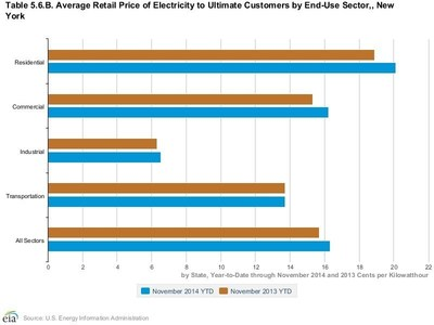Average Retail Price of Electricity to Ultimate Customers in New York