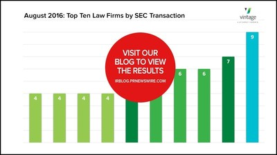 VIDEO: August's Top Ten Law Firms for SEC transactions
