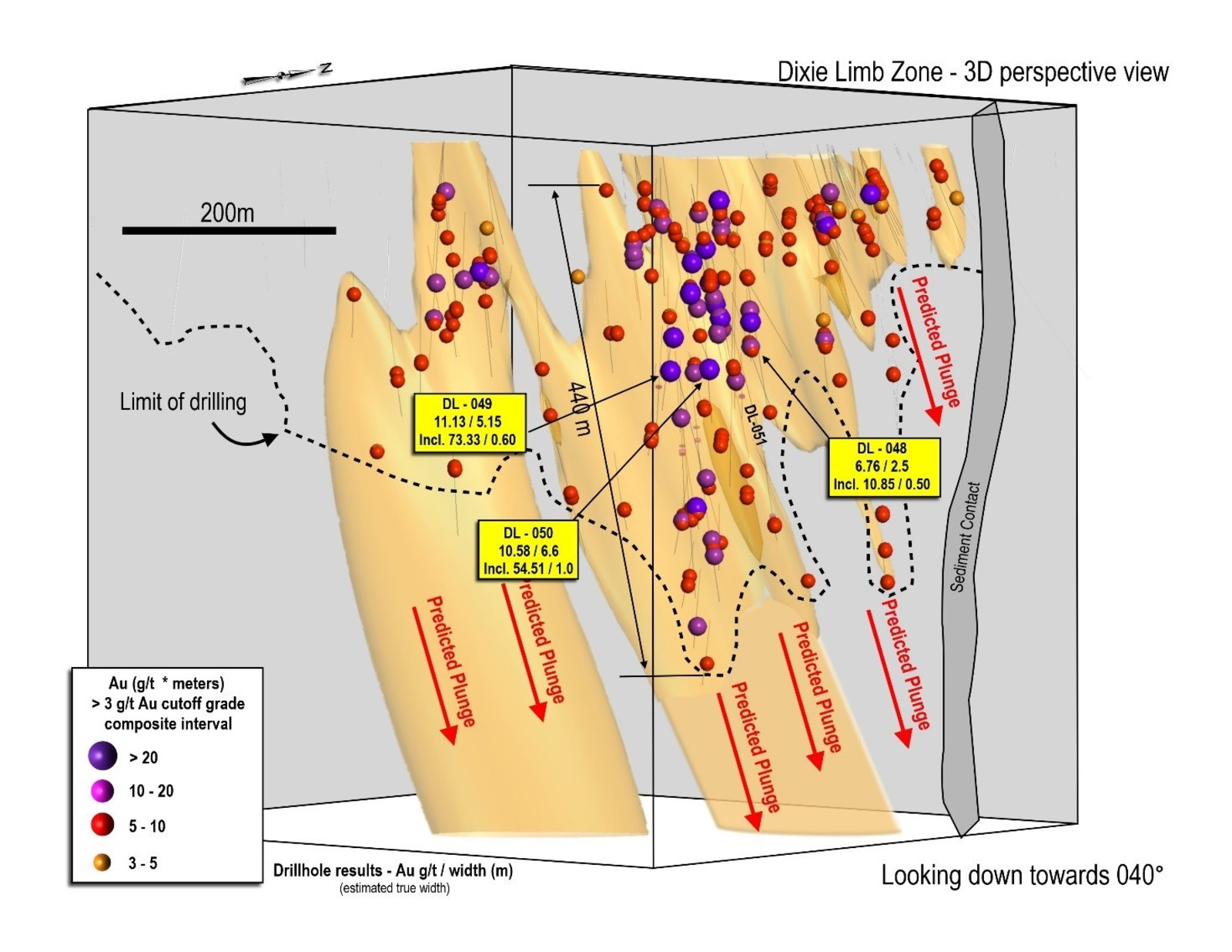 Figure 1: 3D section of Dixie Limb drilling to-date, view to northeast, showing steeply-plunging mineralization and predicted down-plunge high-grade zone geometries.  Maximum vertical drill depth is 450 metres, and all zones remain open to extension.  Limits of current drilling shown with dashed line.  The adjacent Hinge Zone has been removed from the foreground for ease of view.