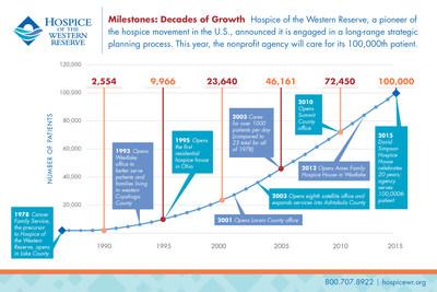 Milestones: Decades of Growth