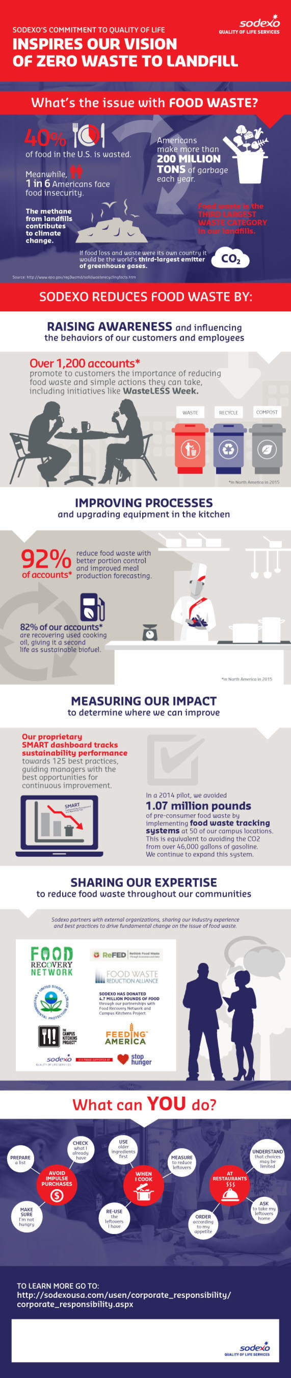 Sodexo Food Waste Infographic
