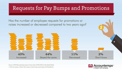 Forty-three percent of CFOs interviewed said requests for raises or promotions have increased from two years ago, according to a new Accountemps survey.