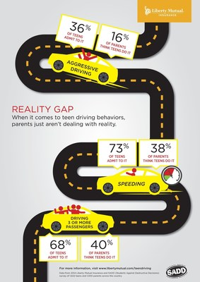 According to just-released data from a recent survey by Liberty Mutual Insurance and SADD, parents aren't dealing with reality when it comes to their teens' driving behaviors.  Teens report unsafe habits - aggressive driving, speeding, multiple passengers - at a much higher rate than their parents believe they behave behind the wheel.