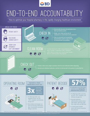Infographic: How to optimize your hospital pharmacy in this rapidly changing healthcare environment