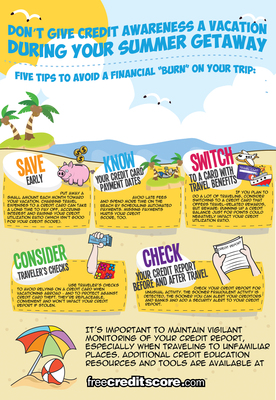 Don't give credit awareness a vacation during your summer getaway.  Staying on top of your credit score as part of overall credit understanding is important. freecreditscore.com provides quick, easy and inexpensive access to personal credit scores, daily credit report monitoring, alerts to key changes and educational materials.  It also features its innovative Score Planner(TM), which is free to both members and nonmembers. To learn more about creditworthiness, visit https://www.freecreditscore.com.  (PRNewsFoto/freecreditscore.com)