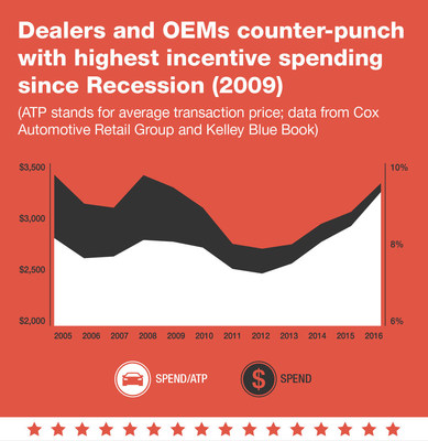 Dealer_com_Election_4_Infographic