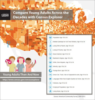 Young adults today, often called the millennial generation, are more likely to be foreign born and speak a language other than English at home, compared with young adults in 1980, according to the U.S. Census Bureau's latest statistics from the American Community Survey released today. A new edition of the interactive mapping tool, Census Explorer,  illustrates characteristics of young adults (age 18-34) across the decades using data from the 1980, 1990 and 2000 Censuses and the 2009-2013 American Community Survey.
