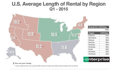 For the first time in two years, the national average length of replacement rental (LOR) decreased in the first quarter 2015, with the Midwest experiencing the largest decrease nationwide at 0.6 days from the same time last year.
