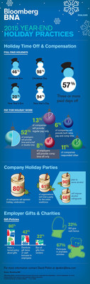 Bloomberg BNA Nationwide Survey Sheds Light On What's In Store for U.S. Workers During The Holiday Season