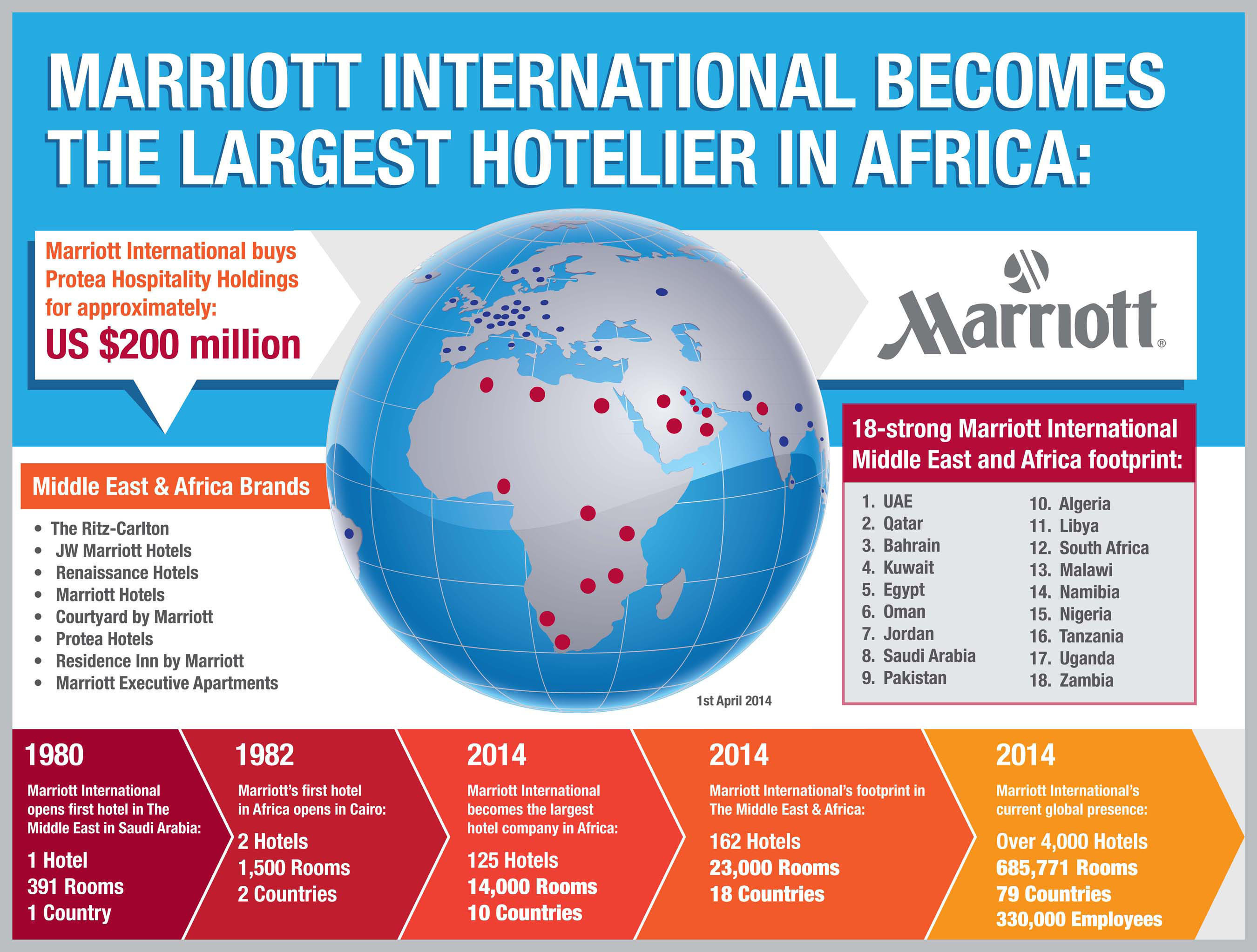 Marriott Becomes Largest Hotel Company in Africa (infographic). (PRNewsFoto/Marriott International, Inc.)