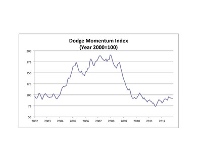 Dodge Momentum Index (Year 2000=100).  (PRNewsFoto/McGraw-Hill Construction)