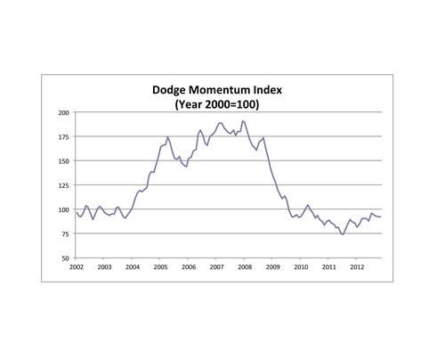 Dodge Momentum Index Rebounds in December