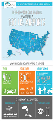 Paging Travellers: RelayRides Car Sharing Marketplace Launches Free Airport Parking at San Francisco International Airport - with Infographic