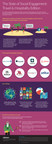 The_State_of_Social_Engagement_Infographic