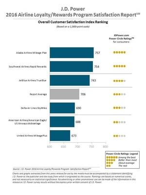 2016 J.D. Power Airline Loyalty/Rewards Satisfaction Rankings