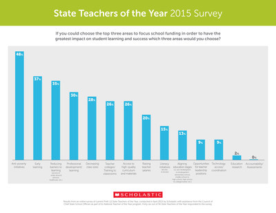 Scholastic State Teachers of the Year 2015 Survey.