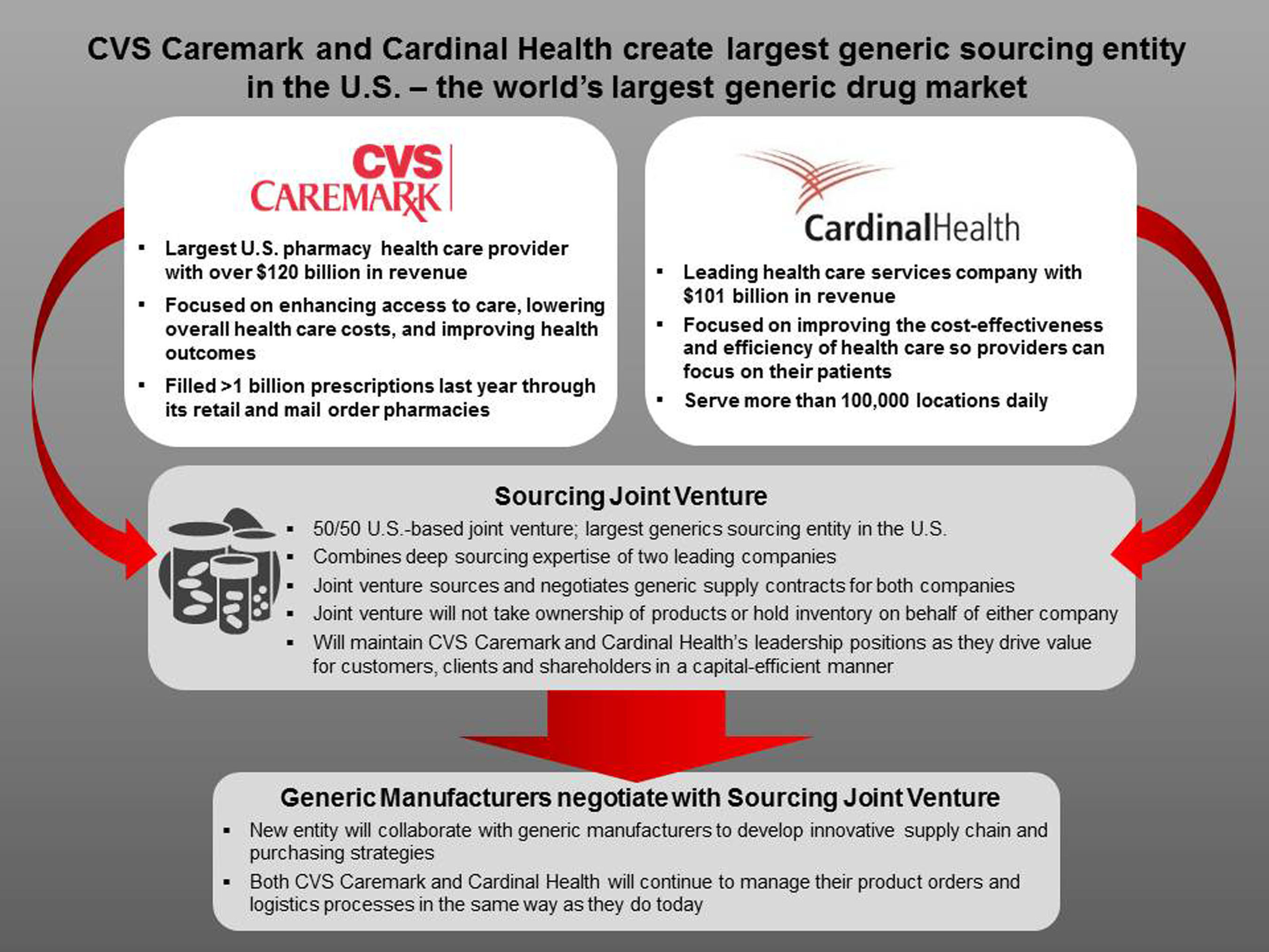 CVS Caremark And Cardinal Health Announce Creation Of Largest Generic Sourcing Entity In U.S.  (PRNewsFoto/CVS Caremark)