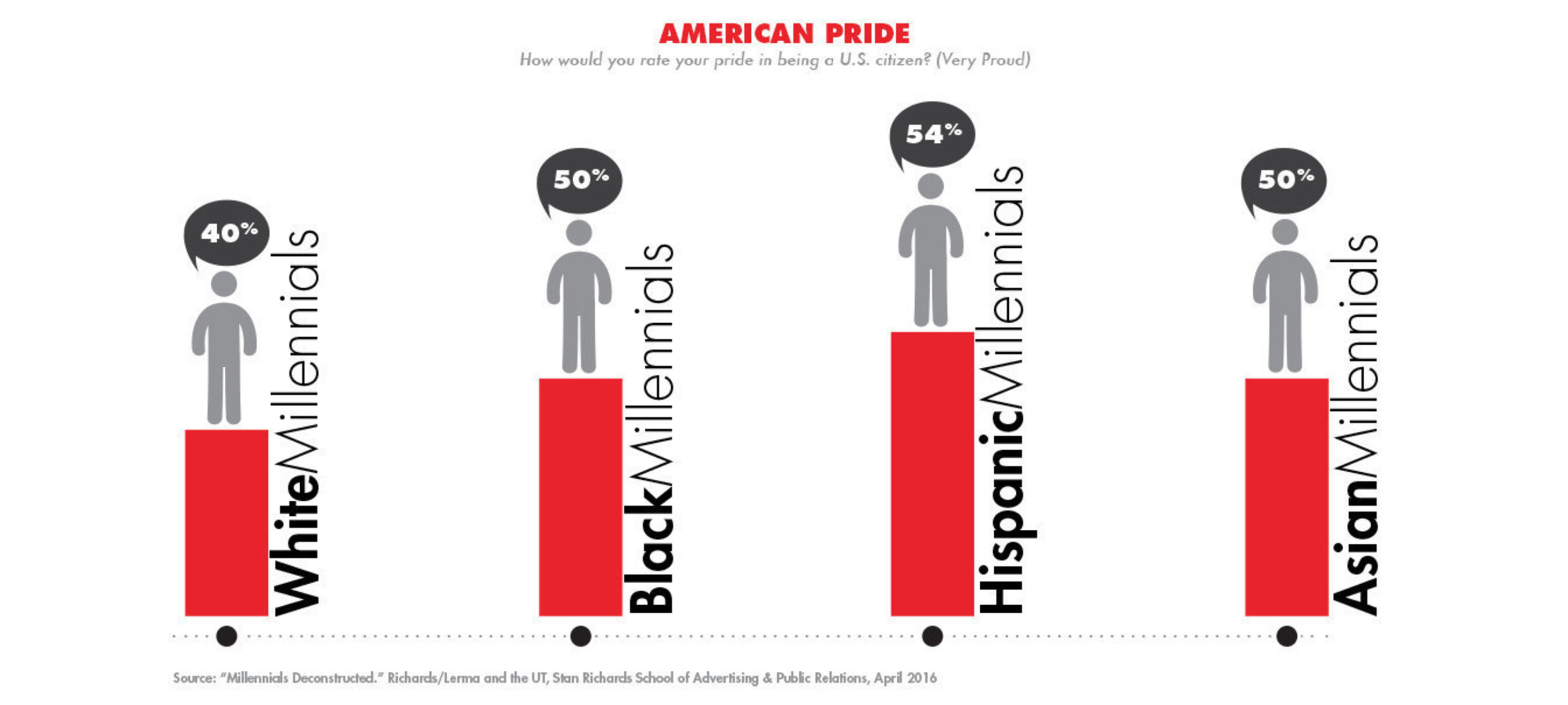American Pride: How would you rate your pride in being a U.S. Citizen?