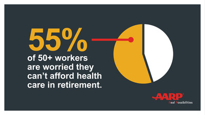 55% of 50 workers are worried they can't afford retirement (PRNewsFoto/AARP)