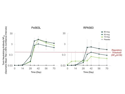 Figure 1: TNA NF50 Immunogenicity Response for Px563L, RPA563 and placebo (logarithmic scale)