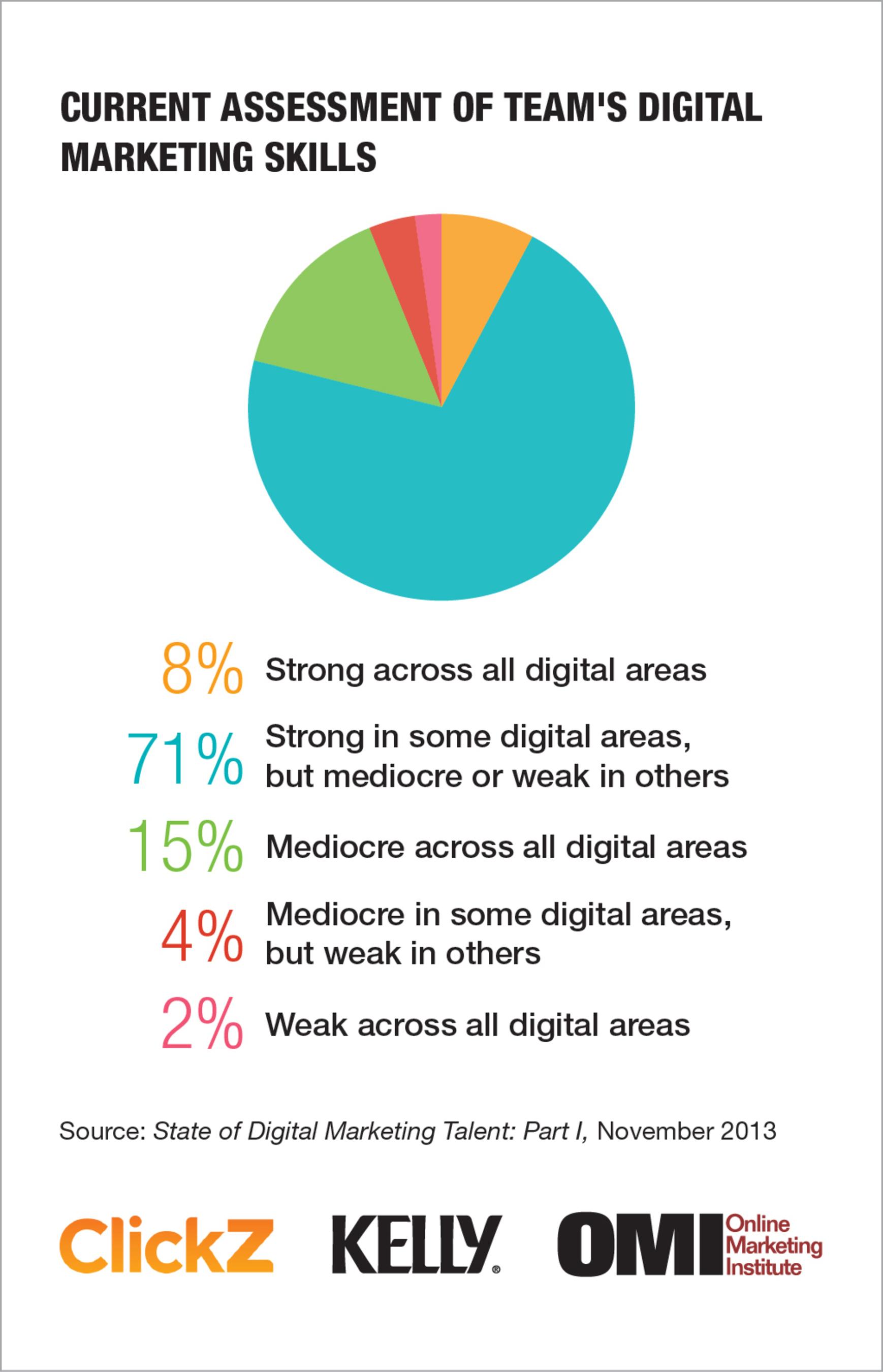 Current Assessment of Team's Digital Marketing Skills.  (PRNewsFoto/Online Marketing Institute)