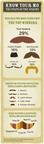 Movember and SurveyMonkey Determine the Most Iconic Mo
