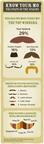 Movember and SurveyMonkey Determine the Most Iconic Mo
