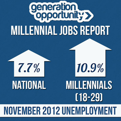 Millennial Jobs Report: Opportunities Remain Scarce for 18-29 Year Olds.  (PRNewsFoto/Generation Opportunity)