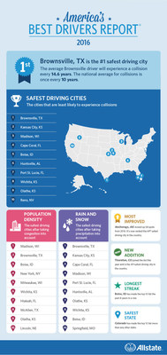 Top 10 safest driving cities in Amercia: Allstate's Best Drivers Report(R)
