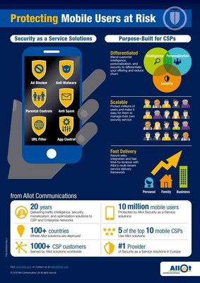 Allot MobileTrends Report Reveals Mobile Business Users Incur Highest Malware Risk