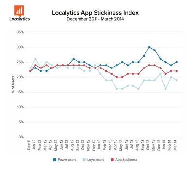 Localytics App Stickiness Index: User Chart (PRNewsFoto/Localytics)