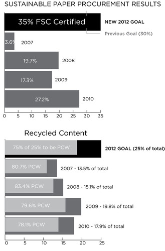 Scholastic Inc. Sustainable Paper Procurement Results 2010.  (PRNewsFoto/Scholastic Inc.)