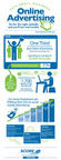 Infographic: The Effectiveness of Online Advertising for Small Businesses
