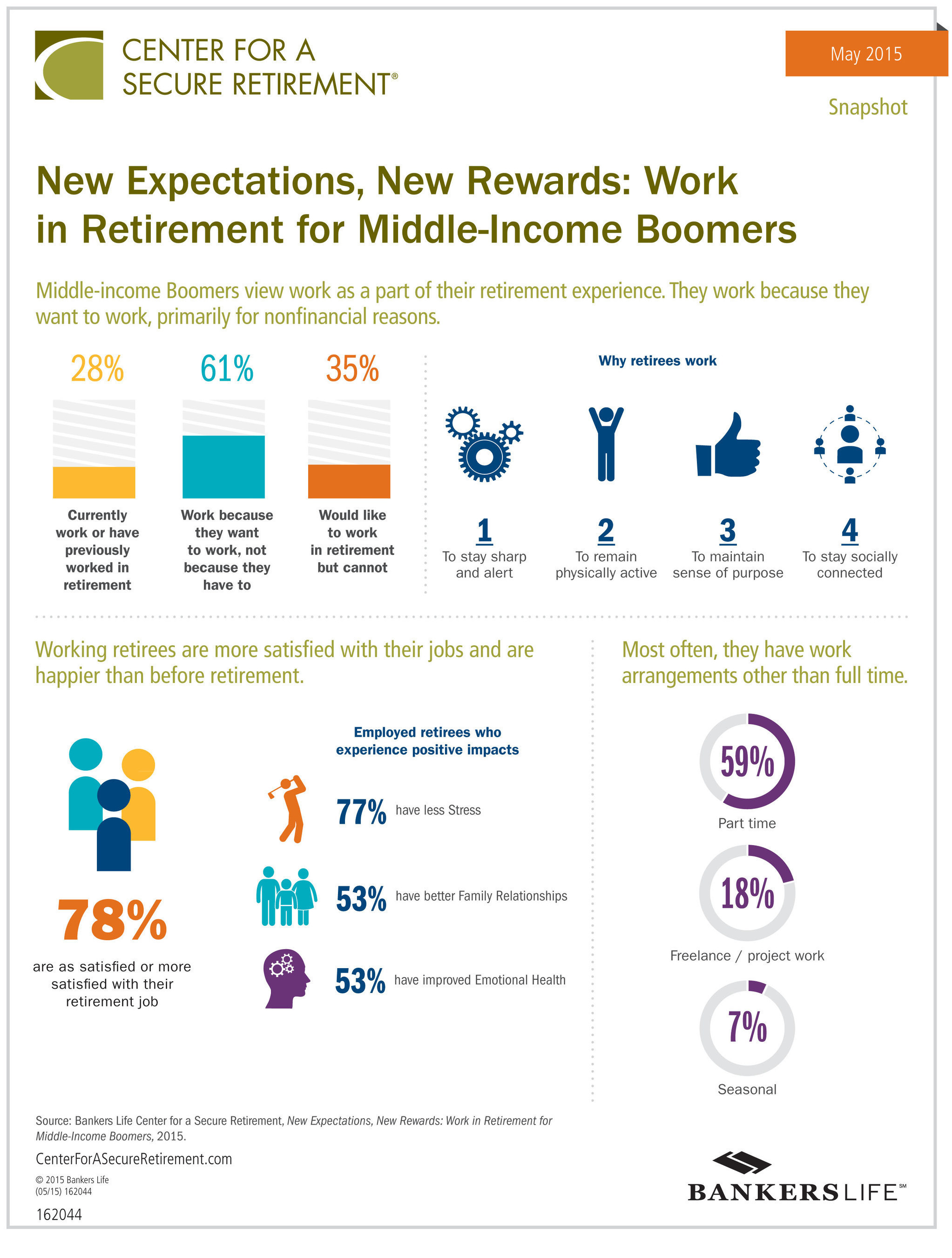 Employment Now Part of the Retirement Experience