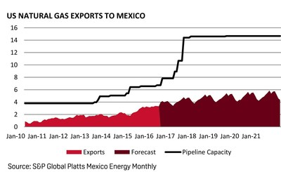S&P Global Platts Launches New Platts Analytics Service: Mexico Energy Monthly