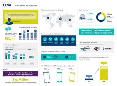 CEVA, Inc reports Q3 2014 total revenues of $14.1m, including record licensing revenues of $8.7m. Non-GAAP earnings per share of 12 cents. For more highlights from the quarter, view the infographic.