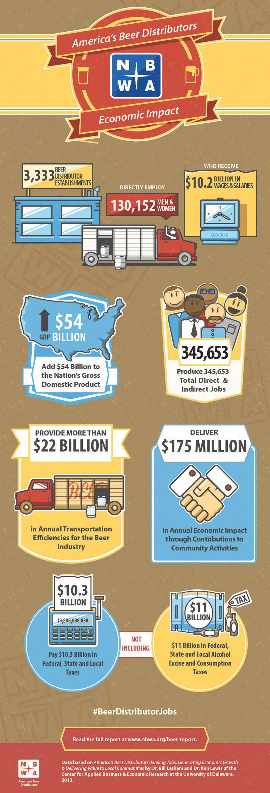 The Economic Impact of America's Beer Distributors.  (PRNewsFoto/National Beer Wholesalers Association)