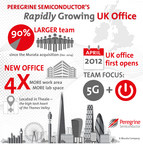 Peregrine Semiconductor's Rapidly Growing UK Team Moves into Larger Office Facility