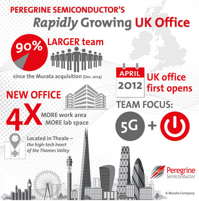 Peregrine Semiconductor's rapidly growing United Kingdom team has moved into a larger office facility, quadrupling the team's working area and lab space.