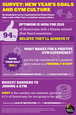 Planet Fitness New Year's Goals and Gym Culture Survey Infographic