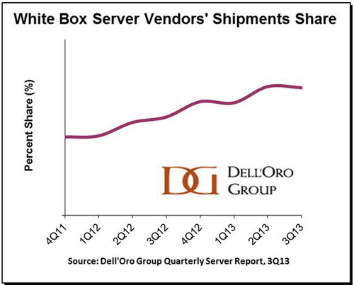 Dell'Oro Group's Quarterly Server Report indicates that White Box server vendors, who were the first to move to 10 Gbps on their stand-alone servers, accounted for nearly 10 percent of server shipments in 3Q13.  (PRNewsFoto/Dell'Oro Group)