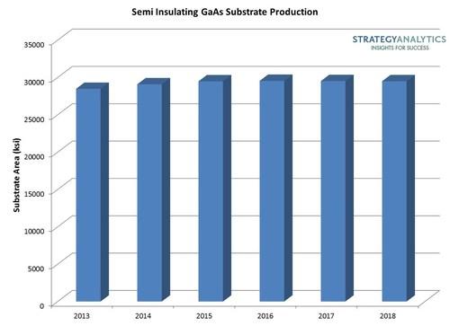 Semi Insulating GaAs Substrate Production (PRNewsFoto/Strategy Analytics)