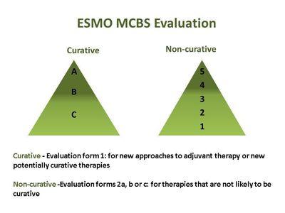 Visualisation of ESMO-MCB scores for curative and non-curative setting (PRNewsFoto/ESMO)