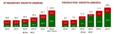 GeoPark Reserves and Production Evolution