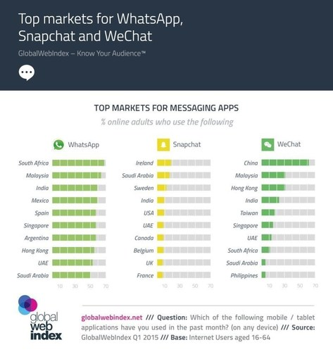 Top markets for WhatsApp, Snapchat and WeChat (PRNewsFoto/GlobalWebIndex) (PRNewsFoto/GlobalWebIndex)