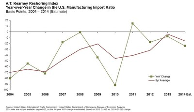 A.T. Kearney Reshoring Index - Year-over-Year Change in the U.S. Manufacturing Import Ratio