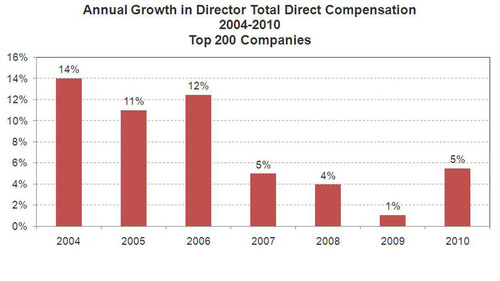 NACD Survey Shows Board Pay Rising with Improved Market Performance