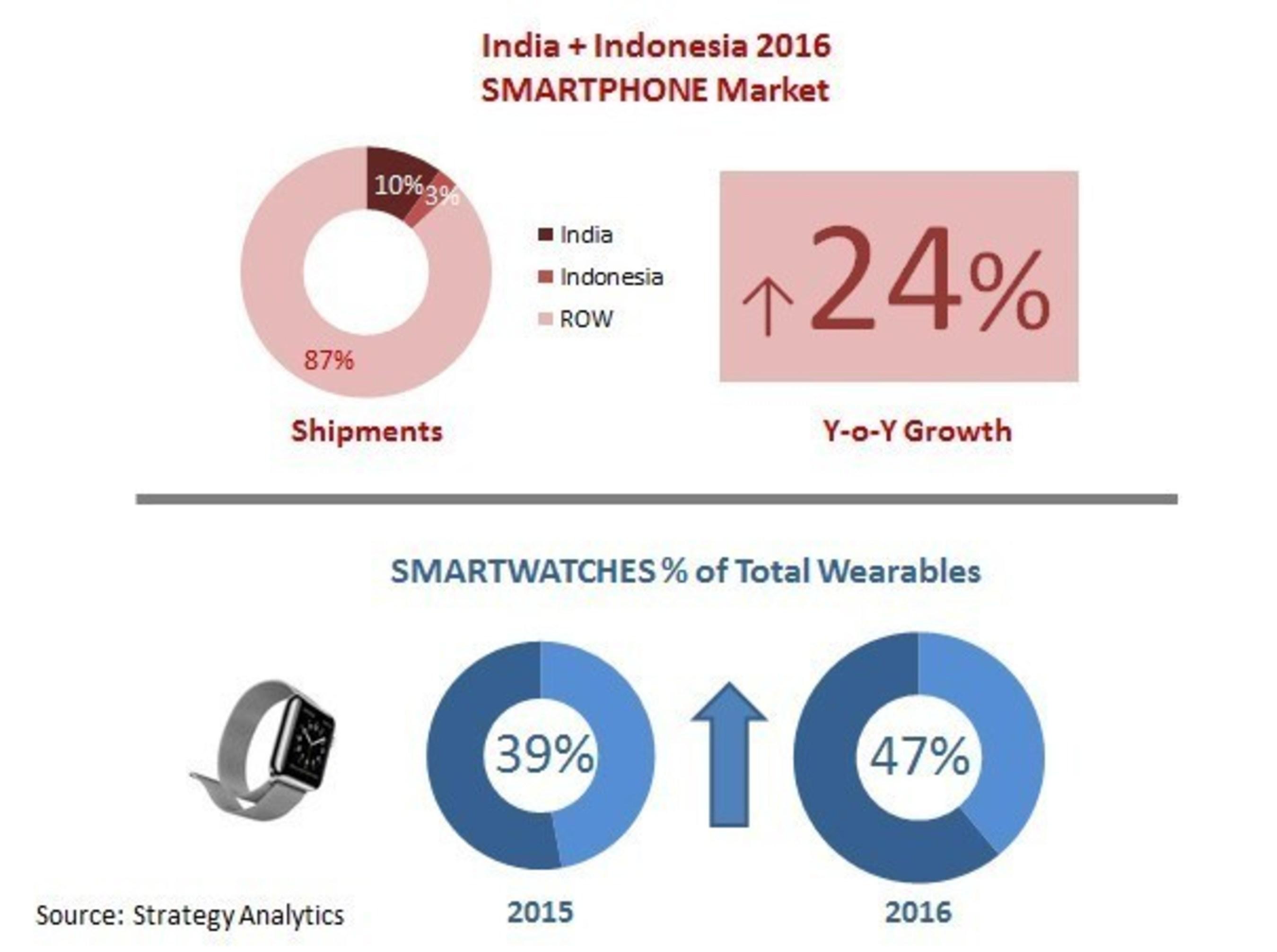 Top Global Smartphone Trends in 2016