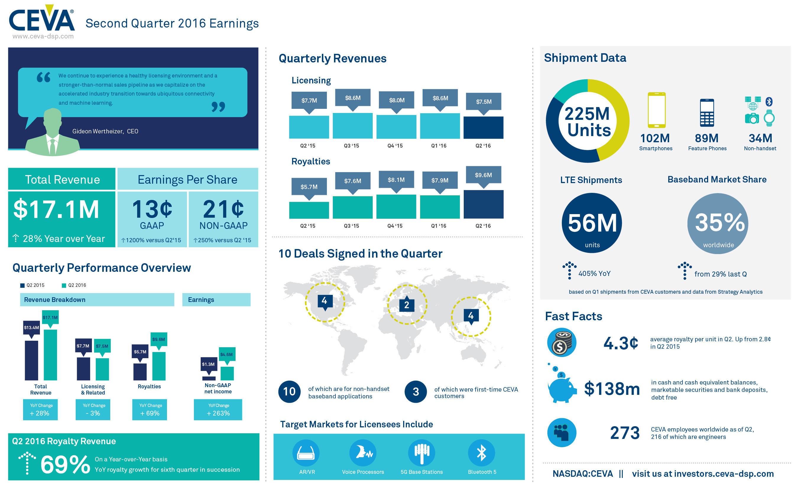 CEVA, Inc  Announces Second Quarter 2016 Financial Results